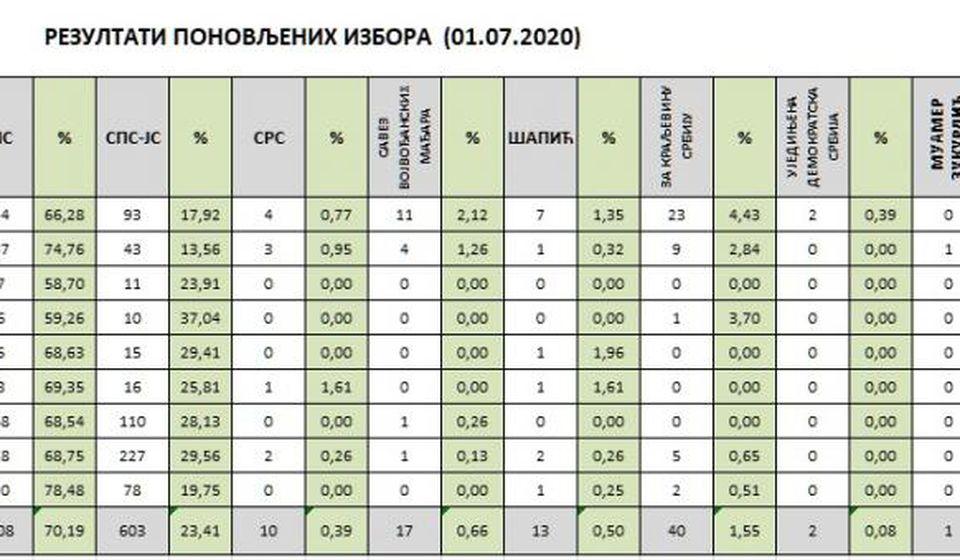 Klik na tabelu za uvećanje