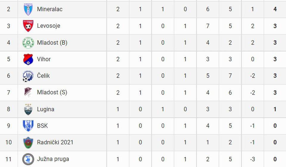 Stanje na tabeli posle dva odigrana kola. Foto printscreen fspo.rs
