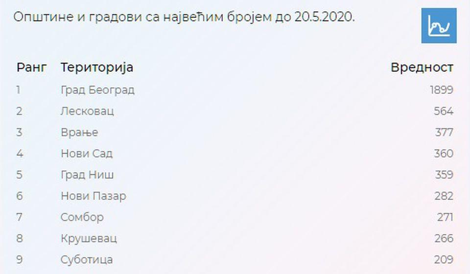 Statistika o osobama u samoizolaciji. Foto covid19.data.gov.rs