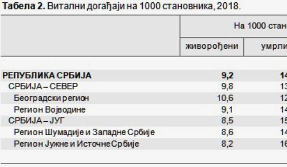 Tabela mortaliteta po regionima. Foto printscreen RZS