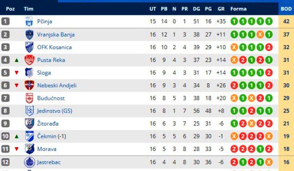 Stanje na tabeli na kraju jesenjg dela šampionata. Foto printscreen Srbijasport