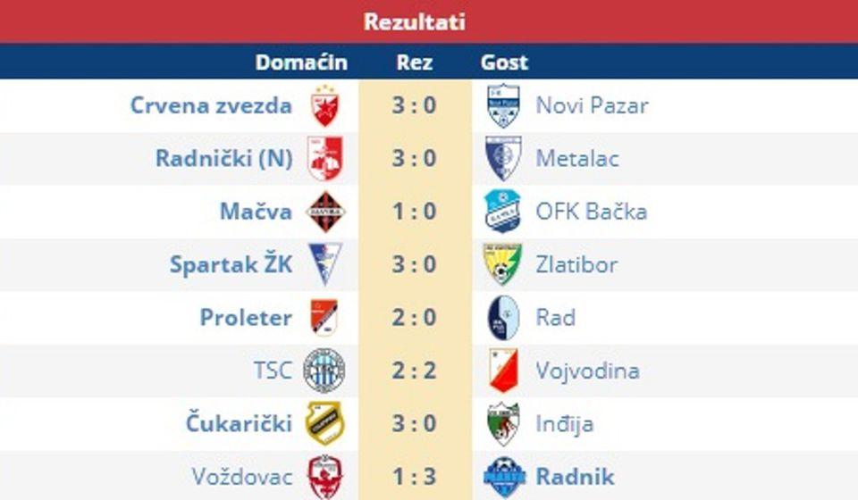 Svi rezultati 1. kola Super lige. Foto printscreen Srbijasport