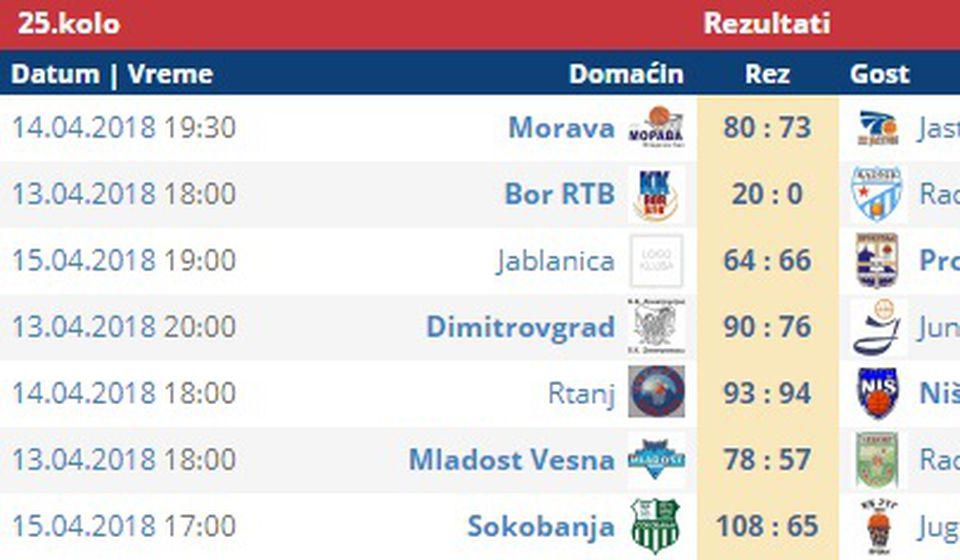 Konačni rezultati. Screenshot VranjeNews