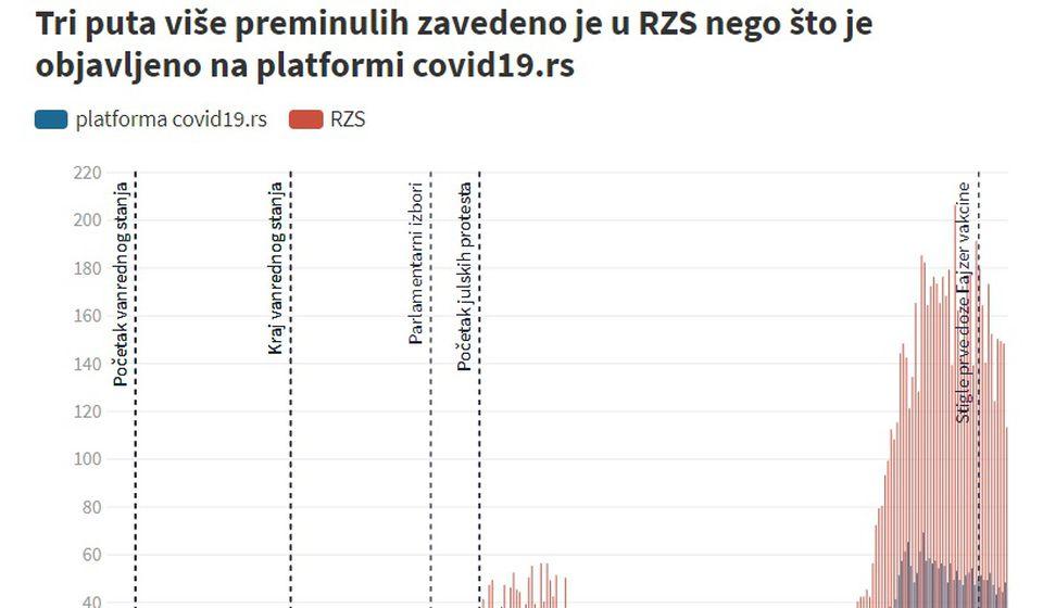 Podaci za Srbiju. Foto printscreen grafikon BIRN-a