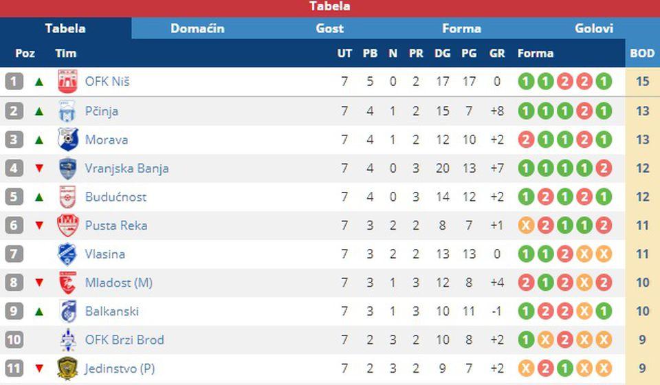 Pogled na tabelu. Foto screenshot