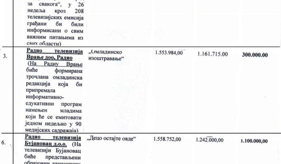 Kako da ne prođu projekti ovako originalnih naziva. Foto printscreen rešenja medijskog konkursa grada Vranja iz 2017 (klik na sliku za uvećanje)