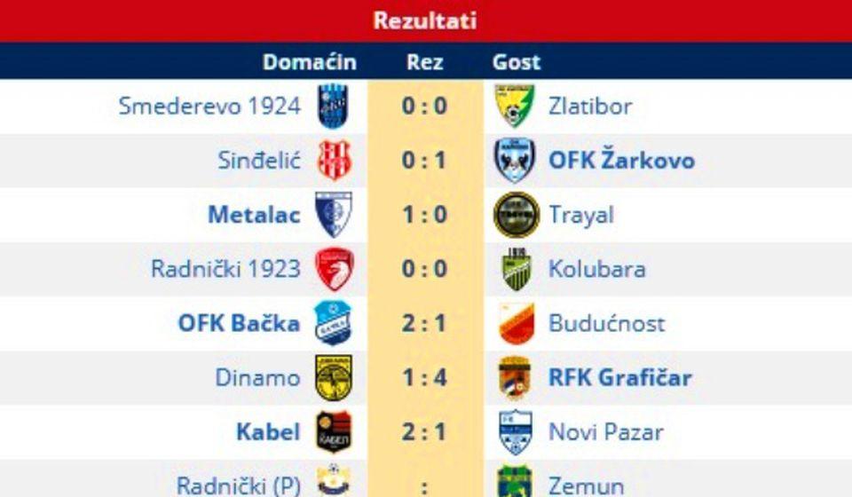 Rezultati 26. kola. Foto printscreen Srbijasport