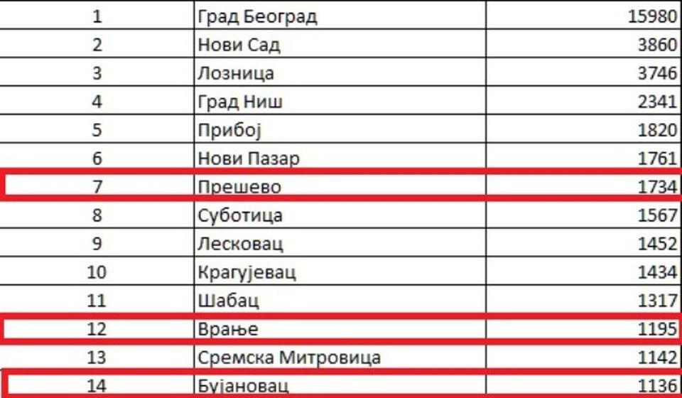 Foto printscreen - statistika Vlade Srbije