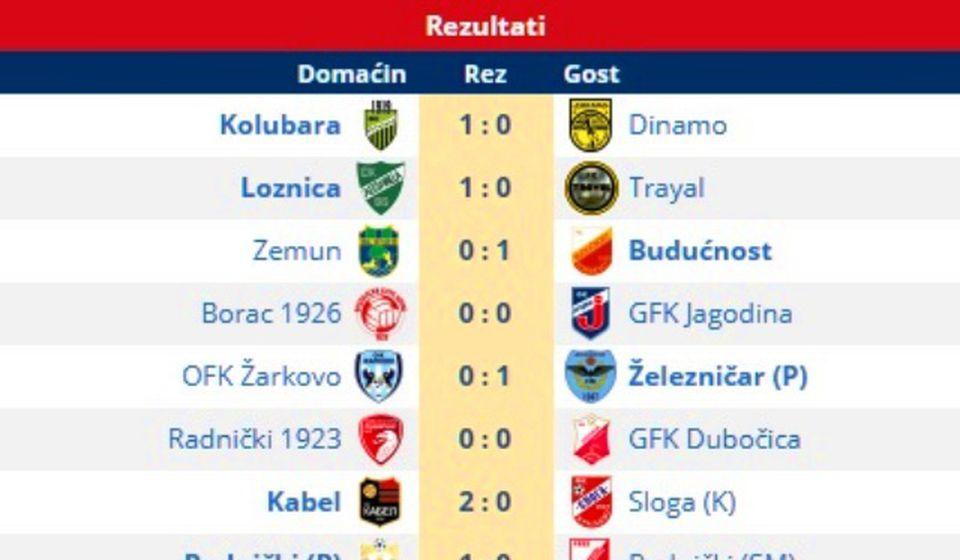 Rezultati 19. kola. Foto printscreen Srbijasport