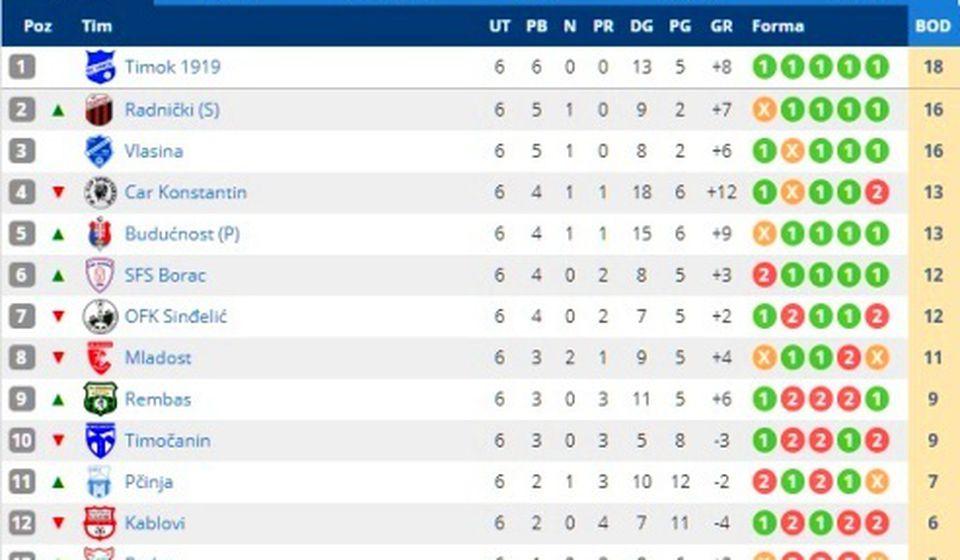 Stanje na tabeli. Foto Vranje News