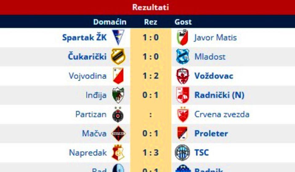 U nedelju se igra večiti derbi, poslednja utakmica 9. kola Super lige. Foto printscreen