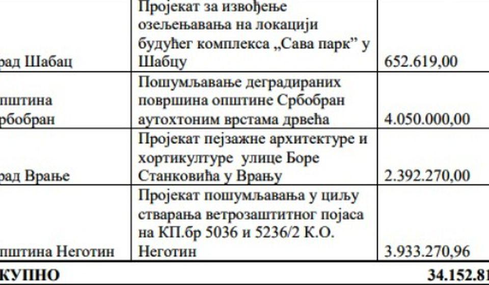 Pomoć za jedanaest srpskih gradova. Foto printscreen