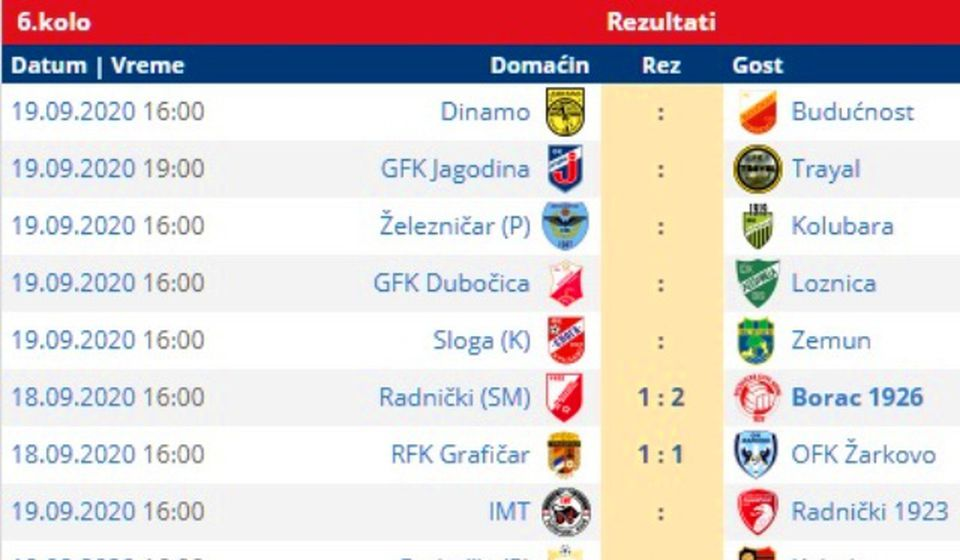 Dosadašnji rezultati i parovi 6. kola. Foto printscreen Srbijasport
