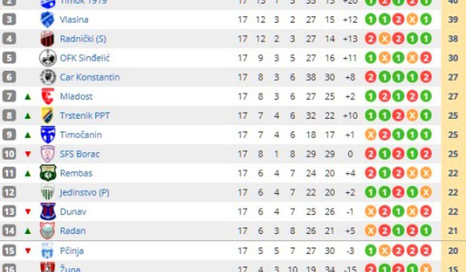 Pogled na tabelu. Foto printscreen Srbijasport
