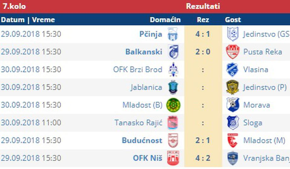 Rezultati subotnjih utakmica i parovi mečeva za nedelju. Foto screenshot